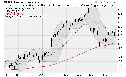 Semiconductor stocks: Xilinx (XLNX)