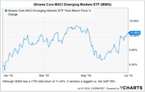 best ETFs IEMG chart