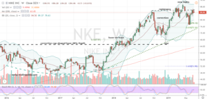 Athletics Retail Stocks to Buy #1: NKE Stock