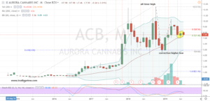 Marijuana Stocks Buy #1: ACB Stock