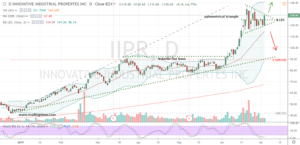 Marijuana Stocks Buy #3: IIPR Stock
