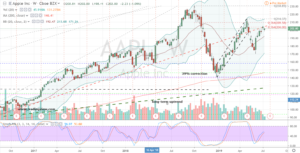 Dow Jones Stock Short #3: AAPL Stock