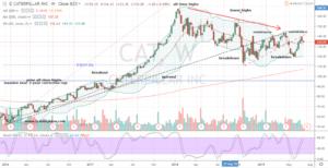 Dow Jones Stock Short #2: CAT Stock