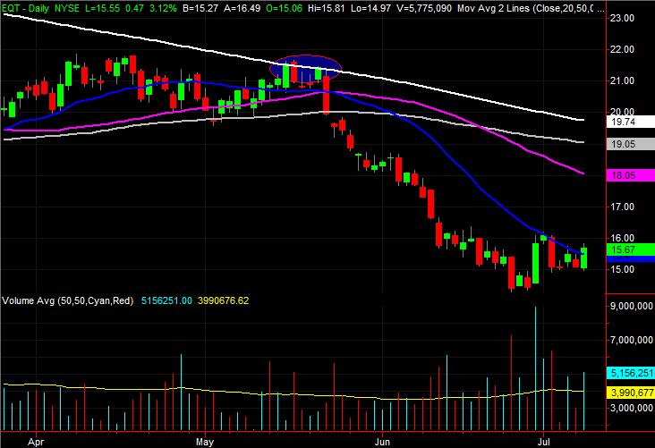EQT Corporation (EQT) stock charts