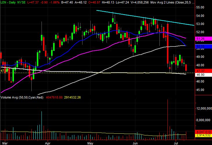 Lennar (LEN) stock charts