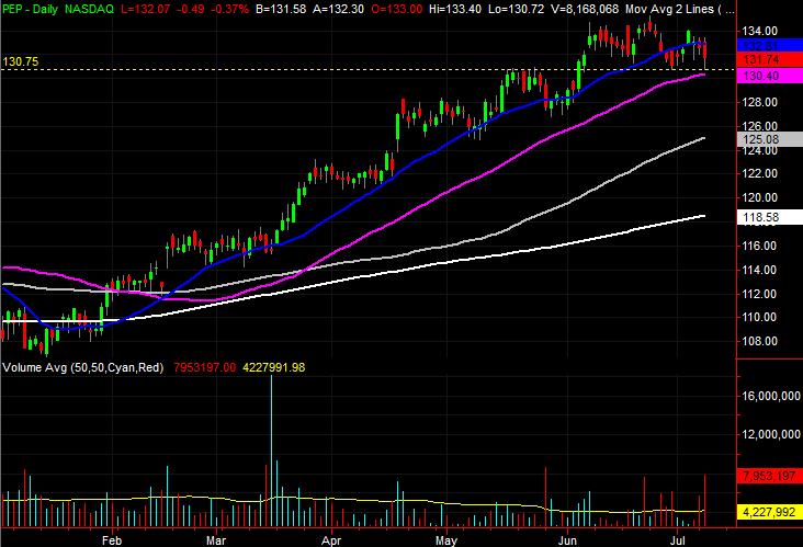 PepsiCo (PEP) stock charts