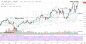 Big Box Stock #1: TGT Stock