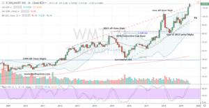 Big Box Stock #2: WMT Stock