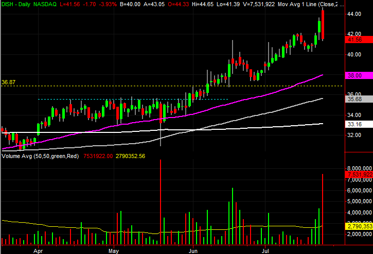 3 Big Stock Charts for Thursday: Discovery, AT&T and DISH Network