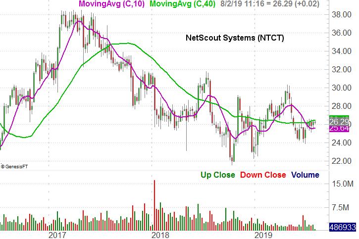NetScout Systems (NTCT)
