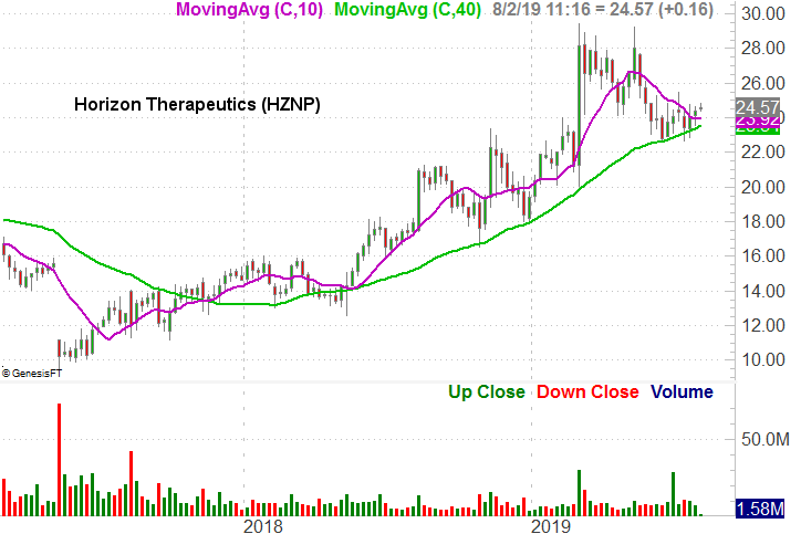 Horizon Therapeutics (HZNP)