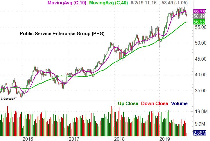 Public Service Enterprise Group (PEG)
