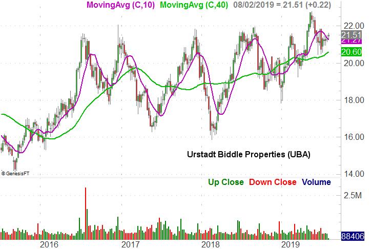 Urstadt Biddle Properties (UBA)