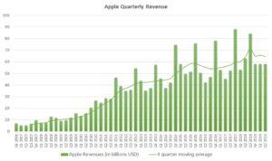 AAPL stock revenue