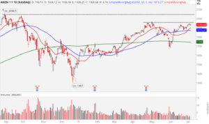 3 Breakout Stocks to Buy:Amazon (AMZN)