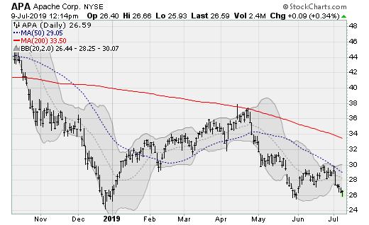 Stocks to Sell: Apache (APA)