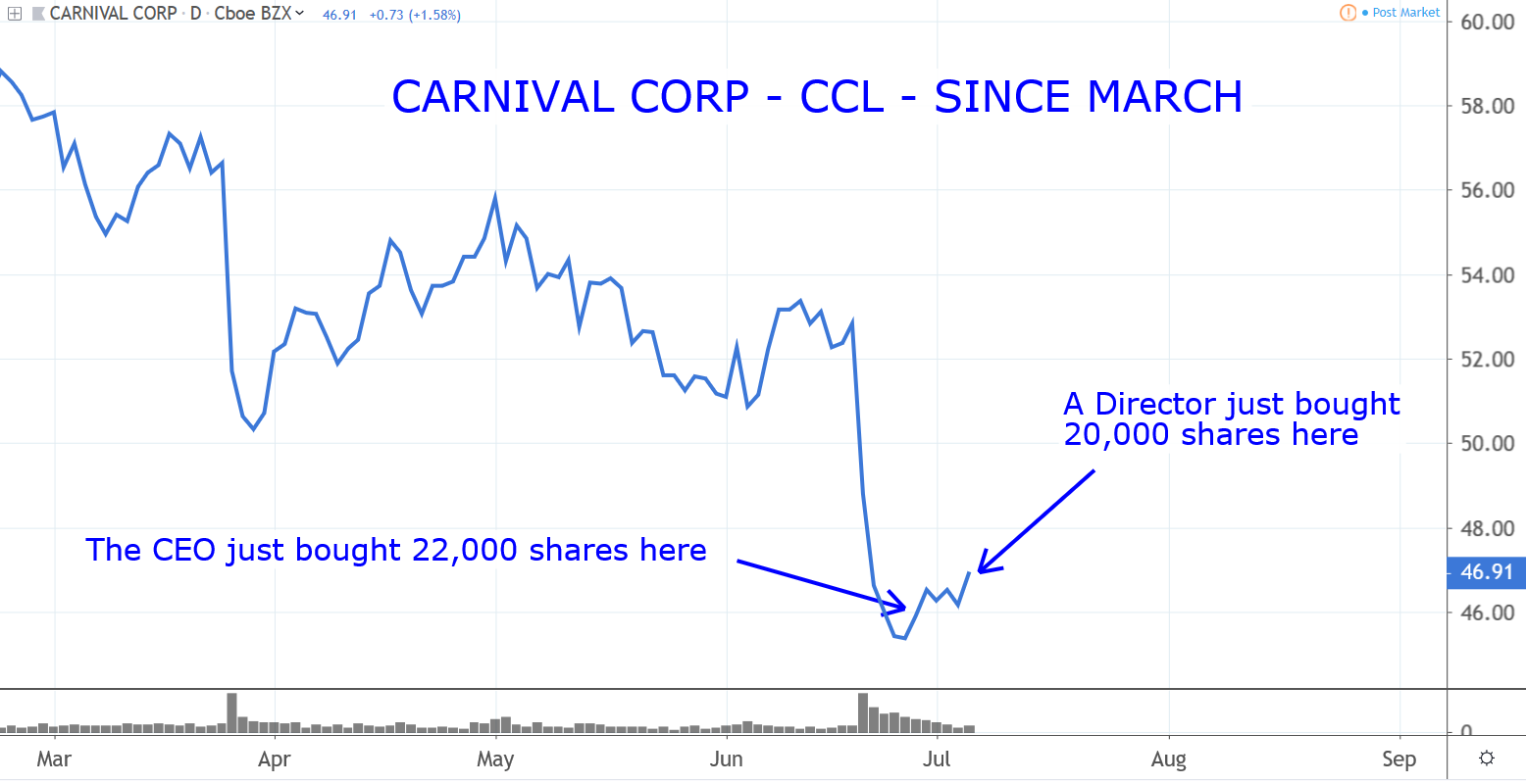 Stocks to Buy: Carnival (CCL)