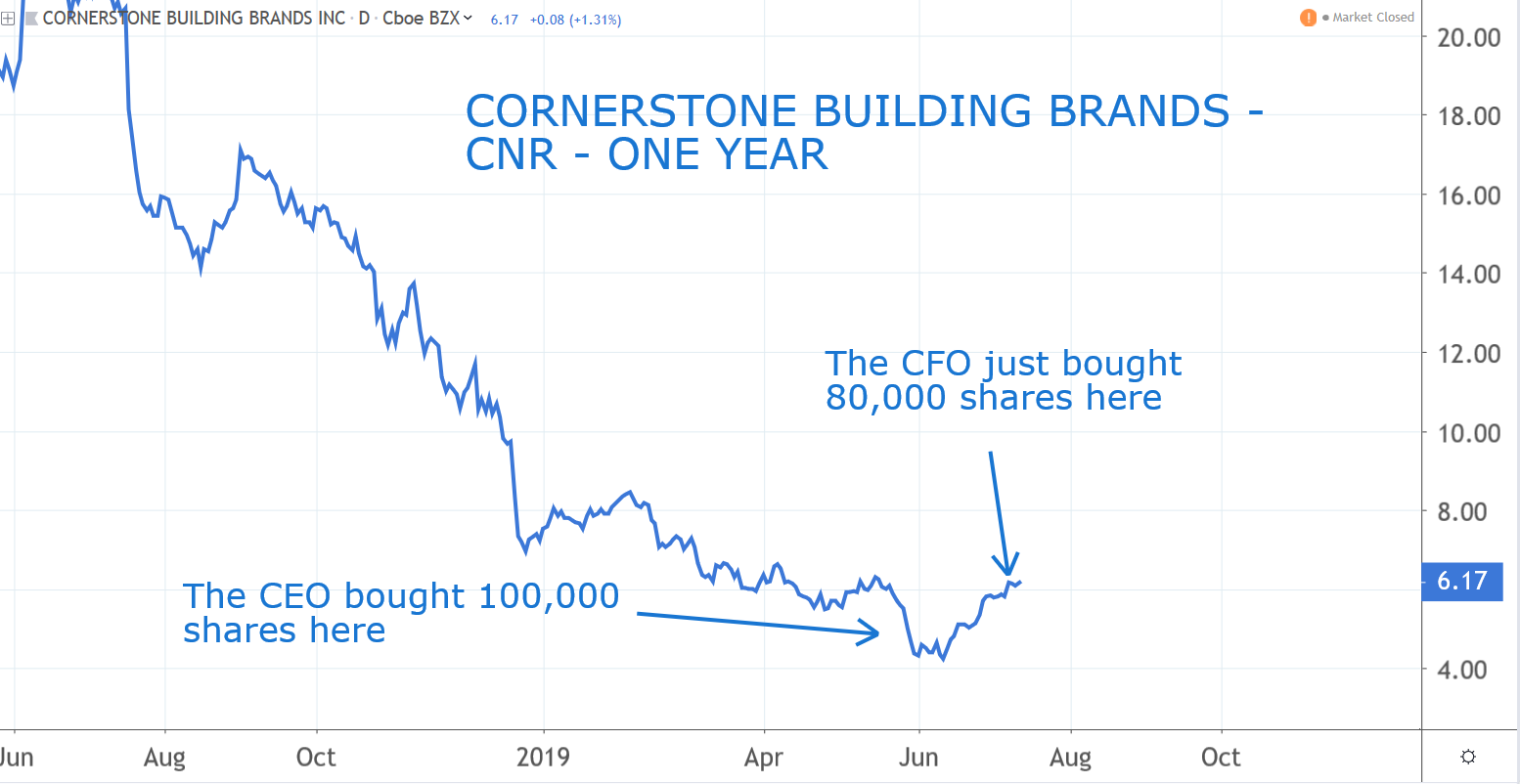 Insider Buying: Cornerstone Building Brands (CNR)