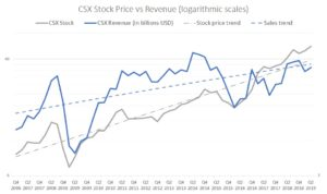 CSX stock, revenue trends