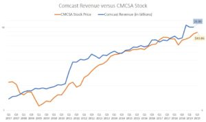 Comcast revenue, CMCSA stock