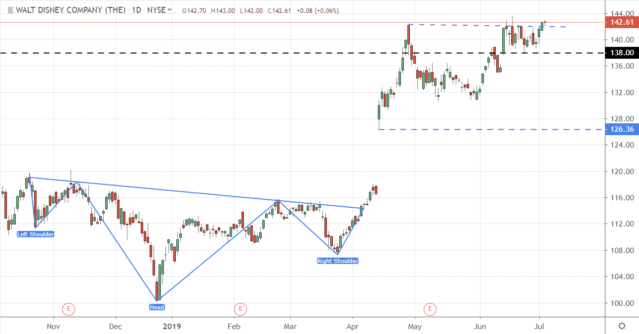 Trade of the Day for July 8, 2019: The Walt Disney Company