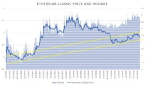 Ethereum Classic, ETC