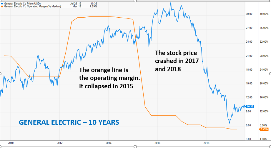 The Fall Of General Electric Stock Can Teach A Great Lesson