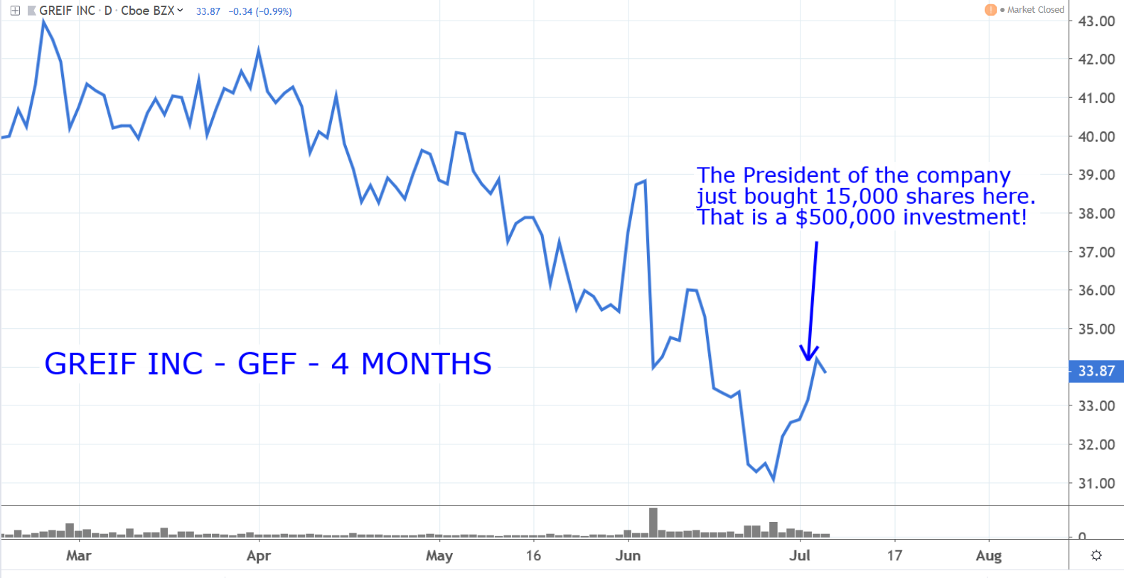 Stocks to Buy: Greif (GEF)