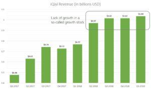 iQiyi revenue, IQ stock