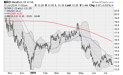 Energy Stocks Spilling Lower: Marathon Oil (MRO)