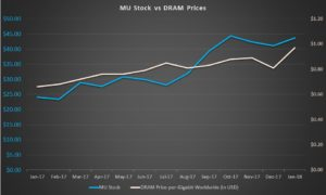 MU stock, DRAM prices