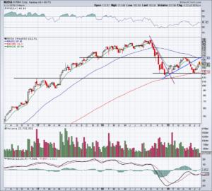 chart of Nvidia stock price