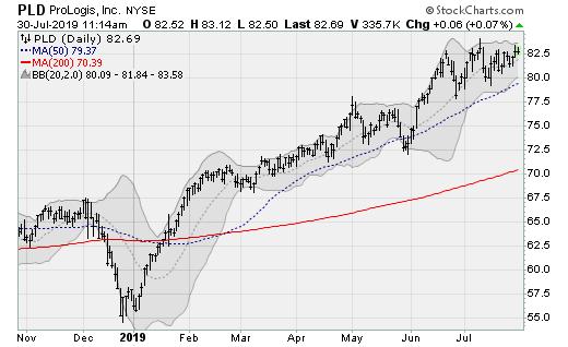Real Estate Stocks to Buy: ProLogis (PLD)
