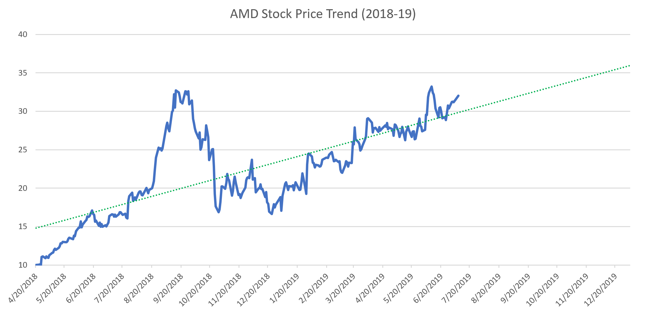 Amd Stock May Begin To Cool But It Will Keep On Climbing