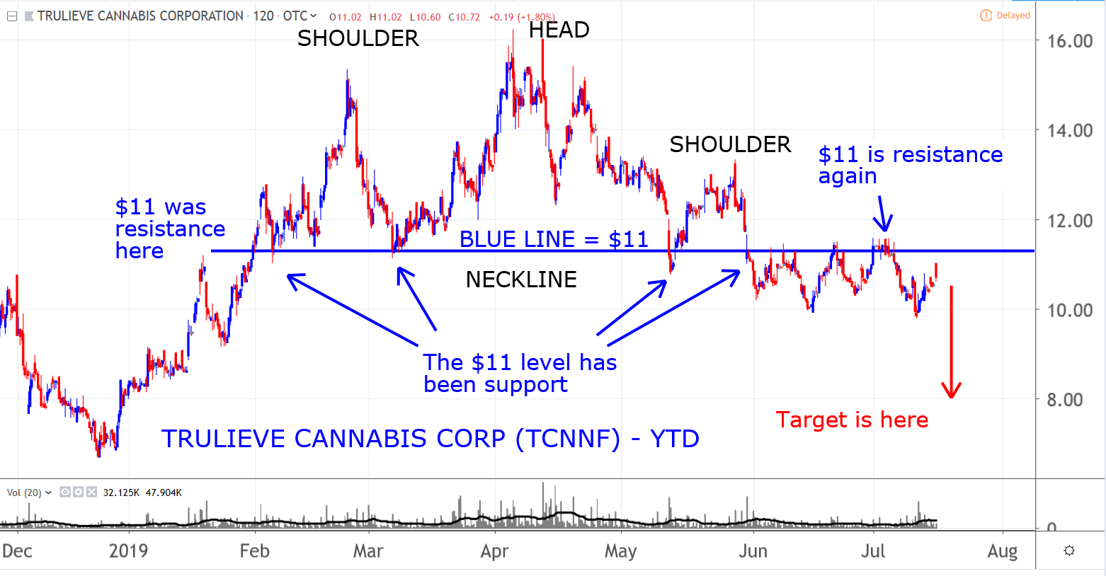 Technical Levels in Marijuana Stocks: Trulieve Cannabis (TCNNF)