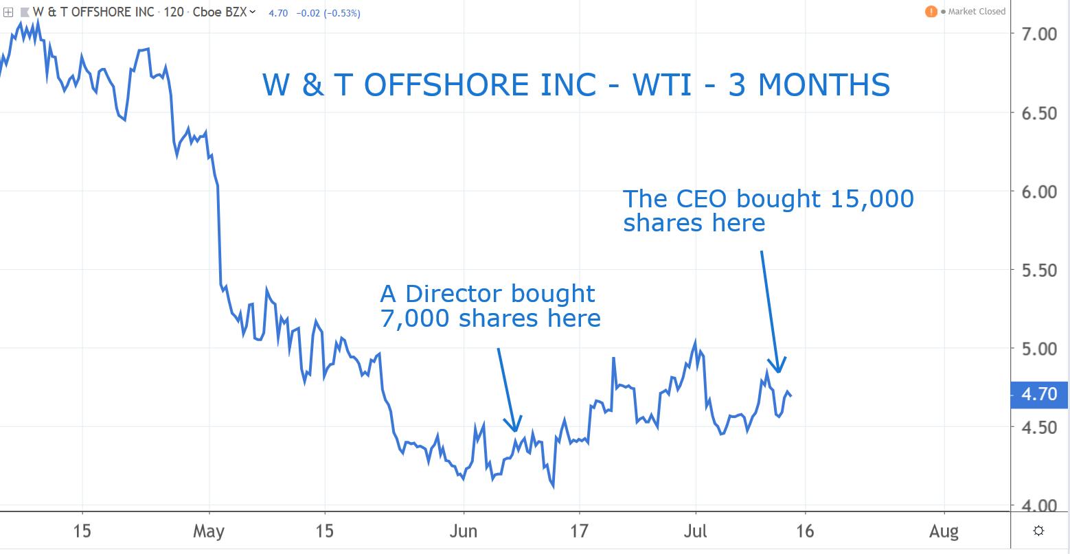 W & T Offshore (WTI)