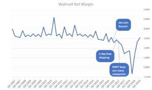 Walmart stock, profit margins