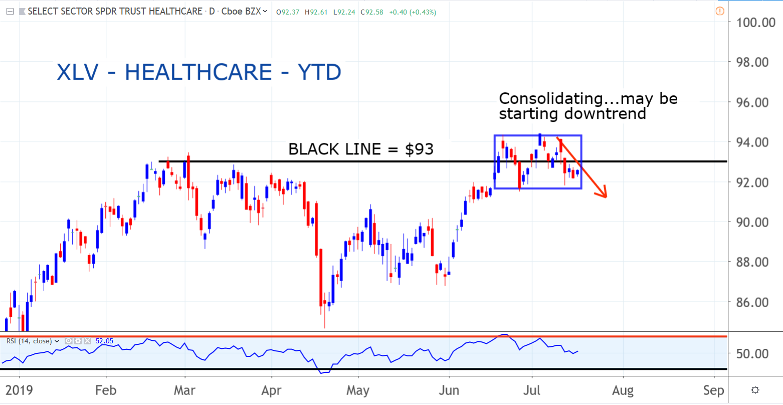 Health Care Sector SPDR (XLV)