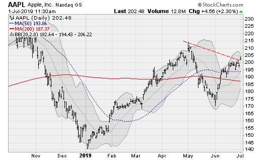 Stocks to Buy: Apple (AAPL)