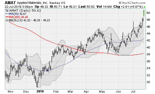 Applied Materials (AMAT)