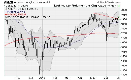 Stocks to Buy: Amazon (AMZN)