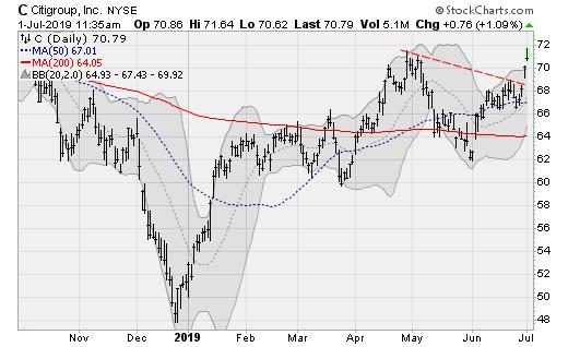 Stocks to Buy: Citigroup (C)