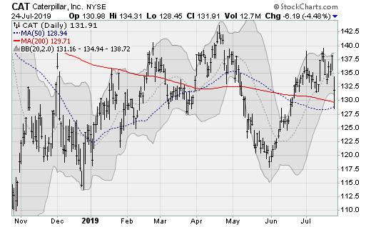 Blue-Chip Stocks: Caterpillar (CAT)