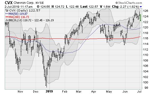 Oil Stocks to Sell: Chevron (CVX)