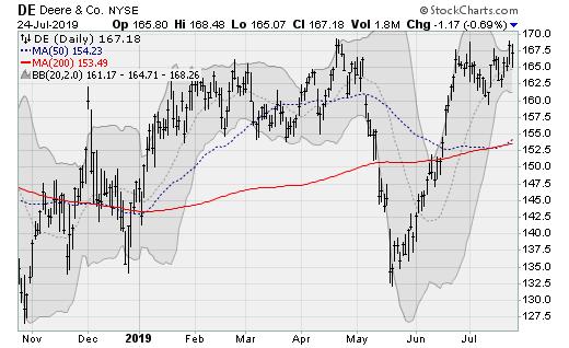 Blue-Chip Stocks: Deere (DE)