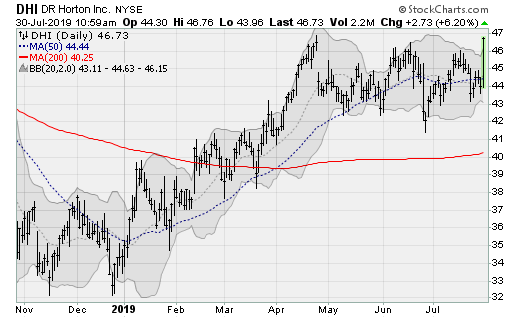 Real Estate Stocks to Buy: DR Horton (DHI)