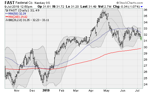 Stocks to Sell: Fastenal (FAST)