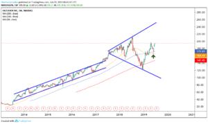 FB stock weekly chart