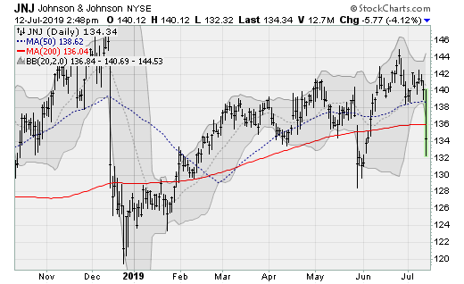 Healthcare Stocks to Sell: Johnson & Johnson (JNJ)
