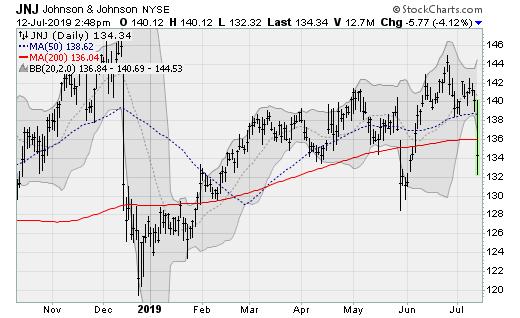Healthcare Stocks to Sell: Johnson & Johnson (JNJ)